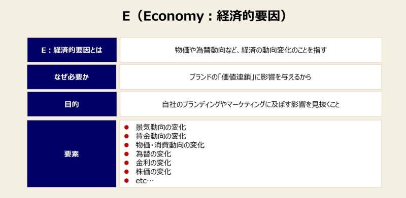 PEST分析の項目と例-2:経済的要因