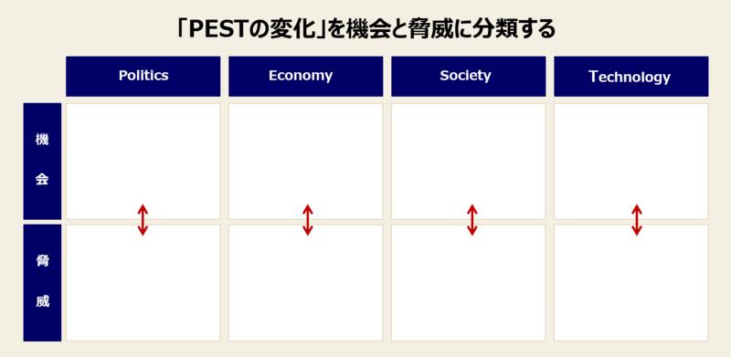 PEST分析の手順と実例-2:「PESTの変化」を機会と脅威に分類する