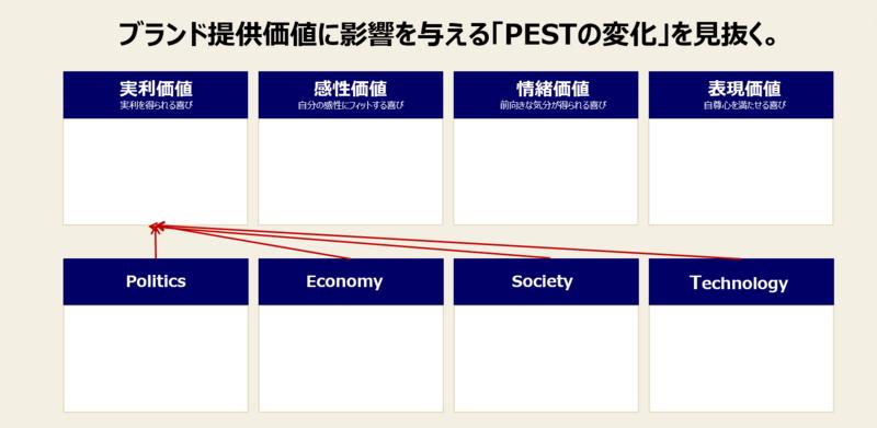 PEST分析の手順と実例-1:ブランド提供価値を再確認し「PESTの変化」を情報収集する