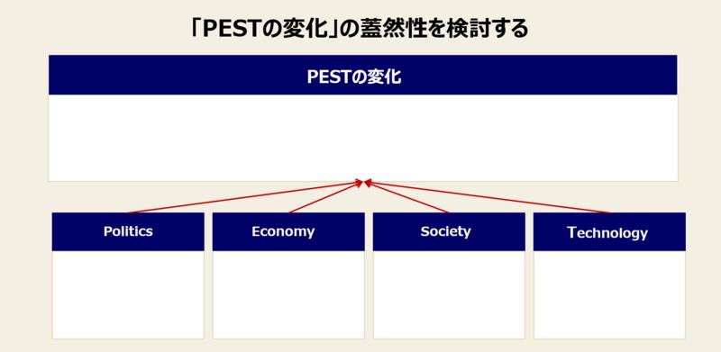 PEST分析の手順と実例-3:「PESTの変化」の蓋然性を検討する