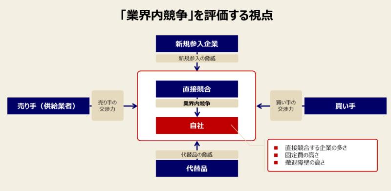 ファイブフォース分析の手順と例-3:「業界内の競争」を分析する
