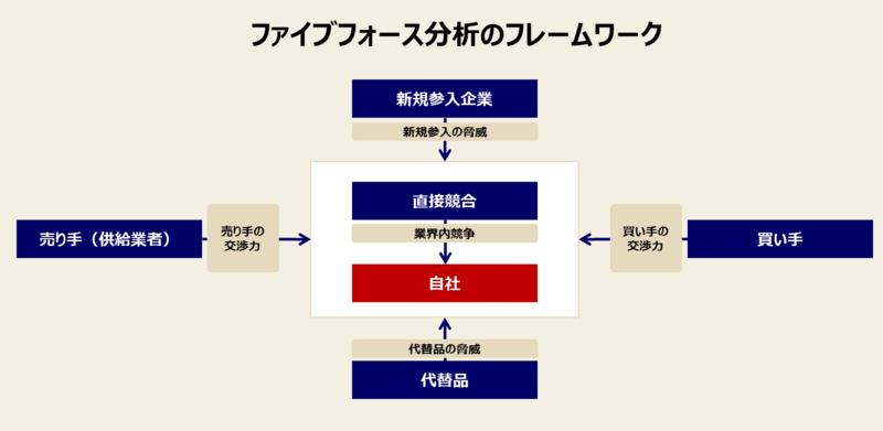ファイブフォース分析のフレームワークを示した画像