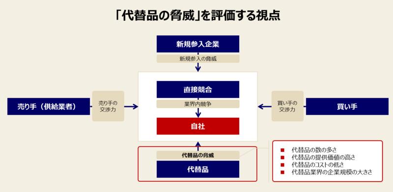 ファイブフォース分析の手順と例-5:「代替品の脅威」を分析する