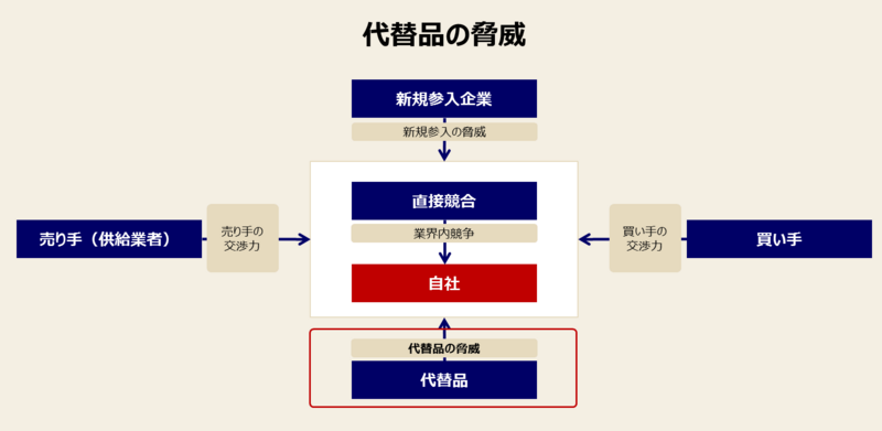 ファイブフォースモデルの目的とロジック-2:業界の中での利益の取り分のロジック③代替品の脅威