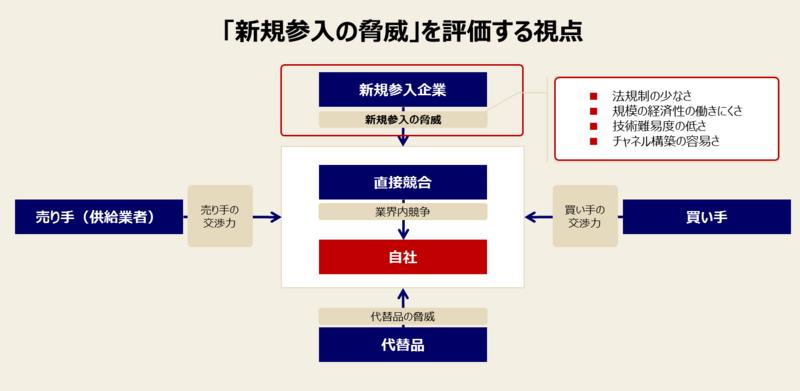 ファイブフォース分析の手順と例-4:「新規参入の脅威」を分析する