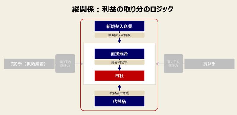 ファイブフォースモデルの目的とロジック-2:業界の中での利益の取り分のロジック④