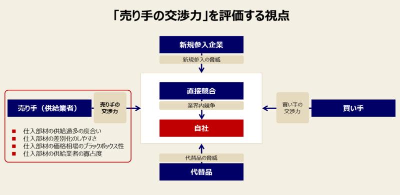 ファイブフォース分析の手順と例-2:「売り手の交渉力」を分析する