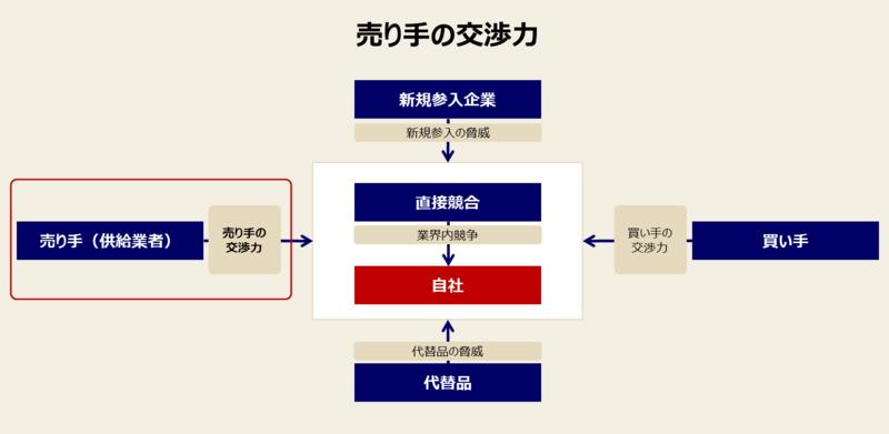 ファイブフォースモデルの目的とロジック-1:業界全体での利益の上げやすさのロジック②売り手の交渉力