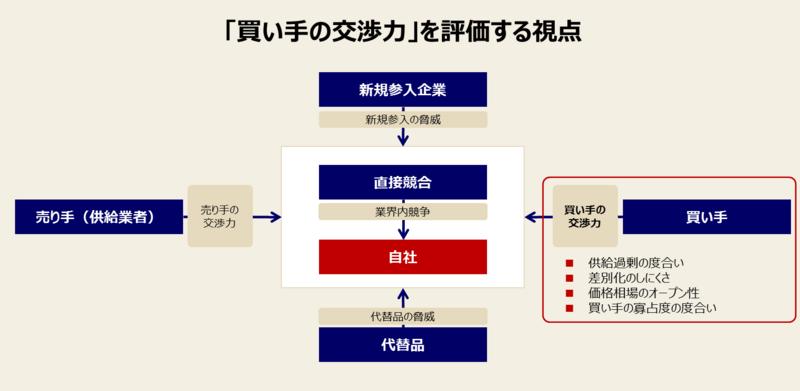ファイブフォース分析の手順と例-1:「買い手の交渉力」を分析する