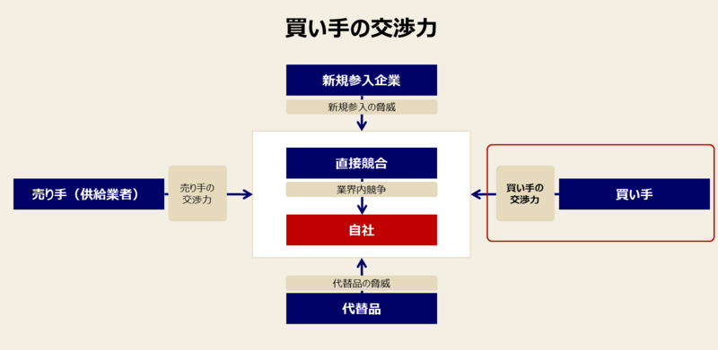 ファイブフォースモデルの目的とロジック-1:業界全体での利益の上げやすさのロジック①買い手の交渉力