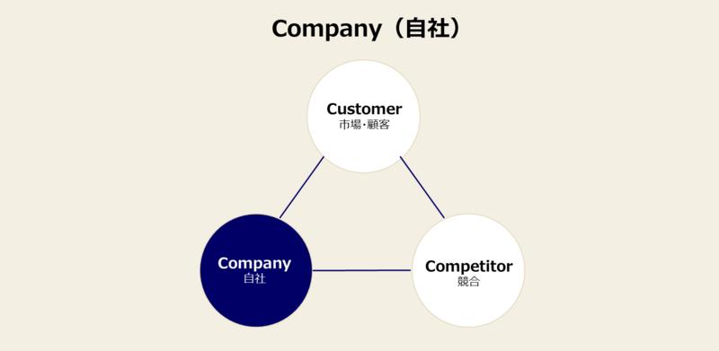 3C分析のやり方-3:自社分析の方法と事例