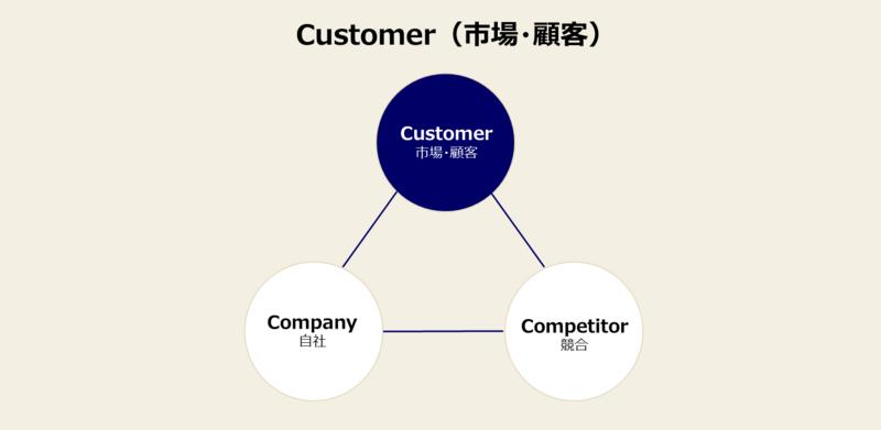 3C分析のやり方-1:市場・顧客分析のやり方と事例