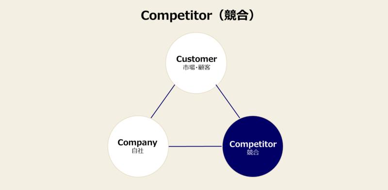 3C分析のやり方と事例-2:競合分析の方法