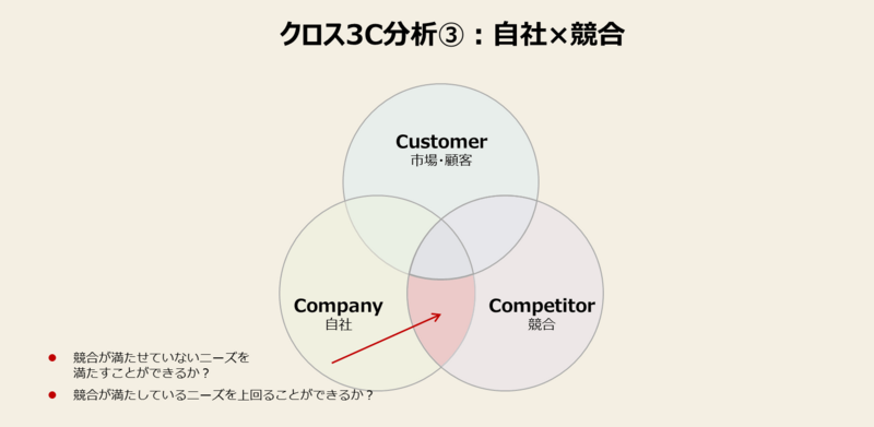 3C分析をマーケティングに活かすやり方-3:自社×競合を掛け合わせて分析する