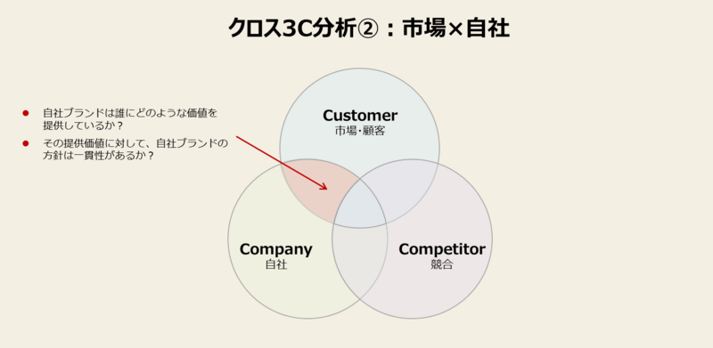 3C分析をマーケティングに活かすやり方-2:市場×自社を掛け合わせて分析する