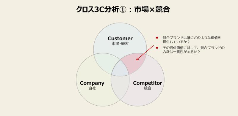 3C分析をマーケティングに活かすやり方-1:市場×競合を掛け合わせて分析する
