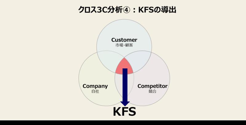 3C分析をマーケティングに活かすやり方-4:市場×競合×自社を掛け合わせて分析する