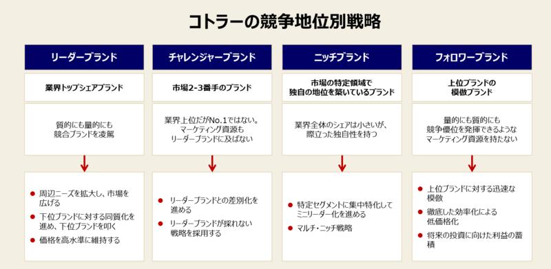 競合分析の方法と事例-2:競合ブランドの構図を分析する