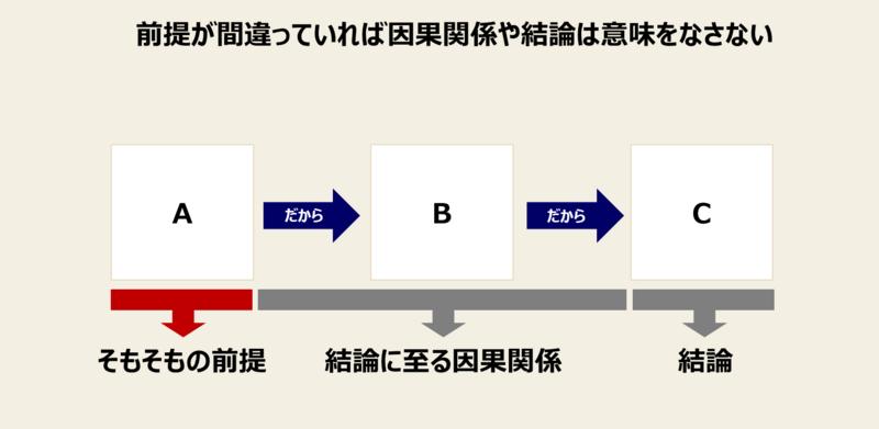 3C分析の手順-1:3C分析における「市場の定義」の重要性