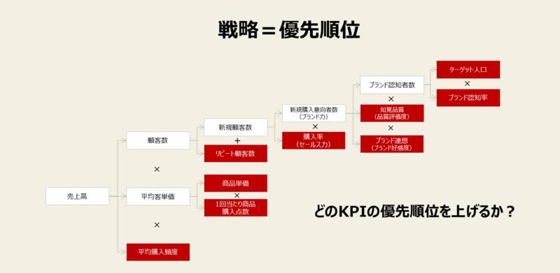 KPI設定のコツ-1:戦略とKPIツリーを連動させる②優先順位