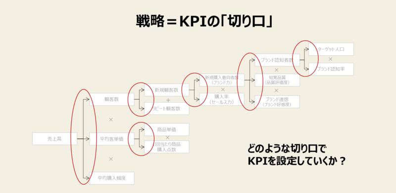 KPI設定のコツ-1:戦略とKPIツリーを連動させる