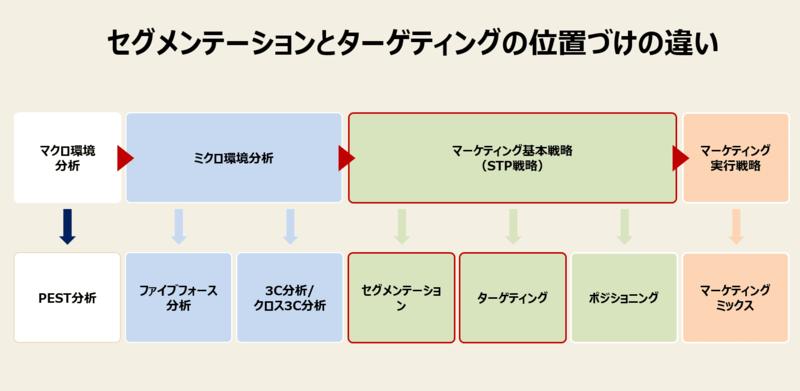 STP戦略のおけるセグメンテーションとターゲティングの位置づけの違いを示した画像