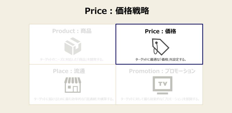 マーケティングミックス(マーケティングの4P)と手法と事例-2:価格戦略
