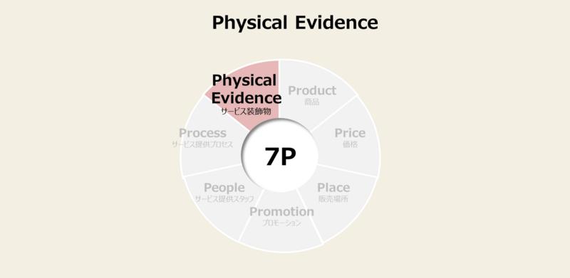 マーケティングミックスの7P(サービスマーケティングの7P)の手法と事例-3:フィジカルエビデンス戦略