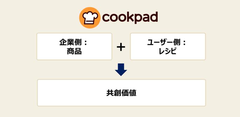 商品戦略の手法と事例-1:優れた商品コンセプトを創るには?②クックパッドの事例