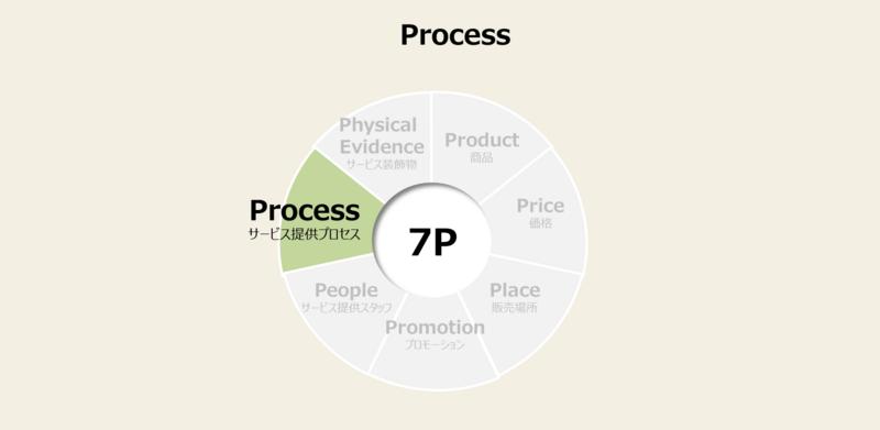 マーケティングミックスの7P(サービスマーケティングの7P)の手法と事例-2:プロセス戦略