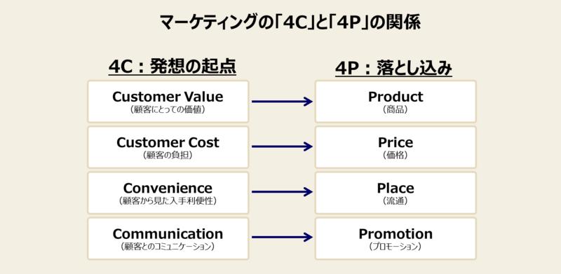 マーケティングミックスの手法と事例-3:マーケティングの4C