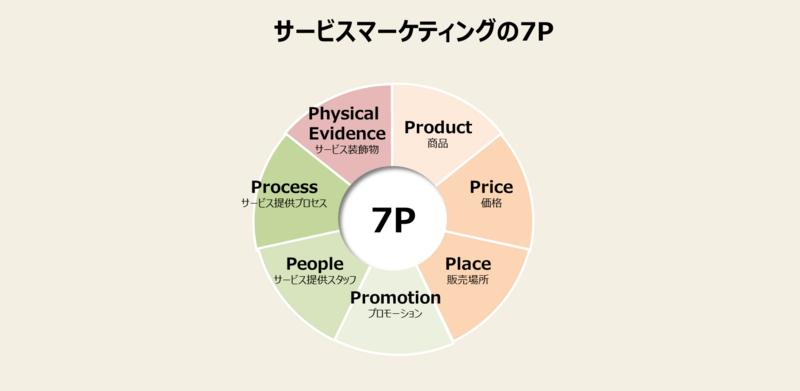 マーケティングミックスの手法と事例-2:サービスマーケティングの7Pとは