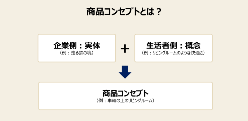 商品戦略の手法と事例-1:商品コンセプトとは何か?②