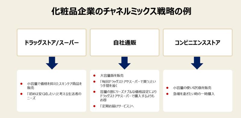 流通戦略の手法と事例-4:チャネルミックス戦略