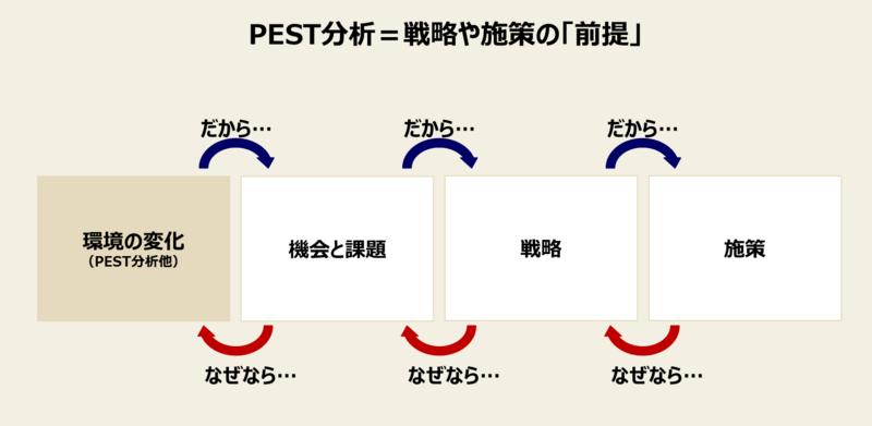 PEST分析の重要性:PEST分析が重要な3つの理由