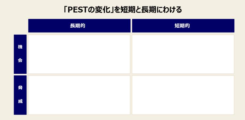 PEST分析の手順と実例-4:「PESTの変化」を短期と長期にわける