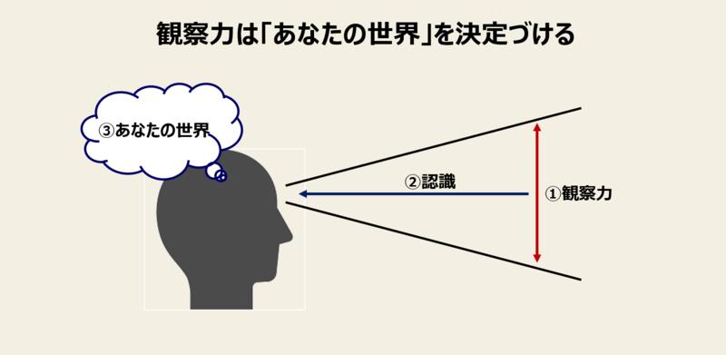観察力を鍛える方法と全手順-1:気づきの重要性を自覚する