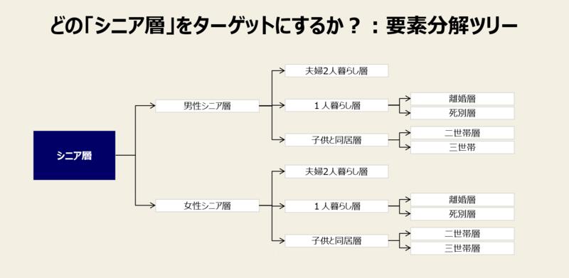 ロジックツリー1.要素分解ツリー