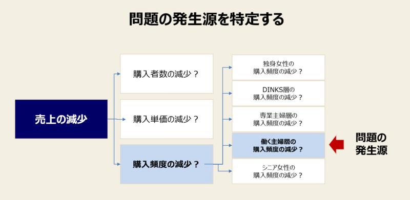 問題解決の手法とプロセス-3:問題の発生源の特定
