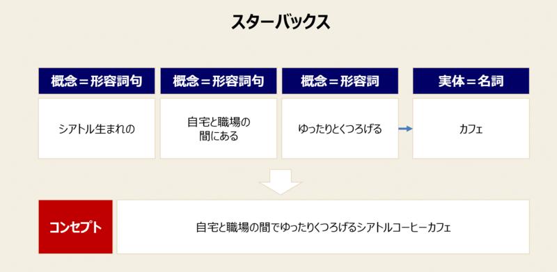 コンセプトとは|コンセプトの例とコンセプトの作り方の手順 - Mission ...