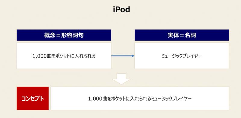 コンセプトの事例-2:iPodの例