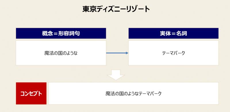 コンセプトの事例-4:東京ディズニーリゾートの例