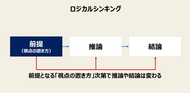 f:id:missiondrivencom:20190212115041p:plain