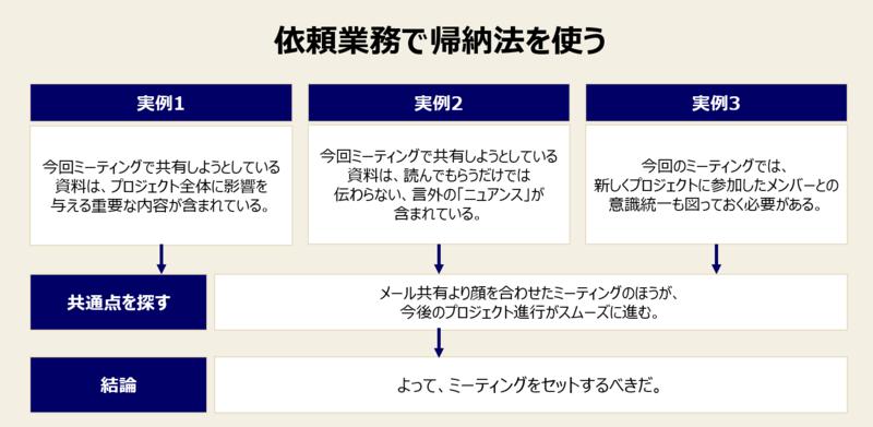 帰納法の鍛え方-2:依頼業務で帰納法を使う