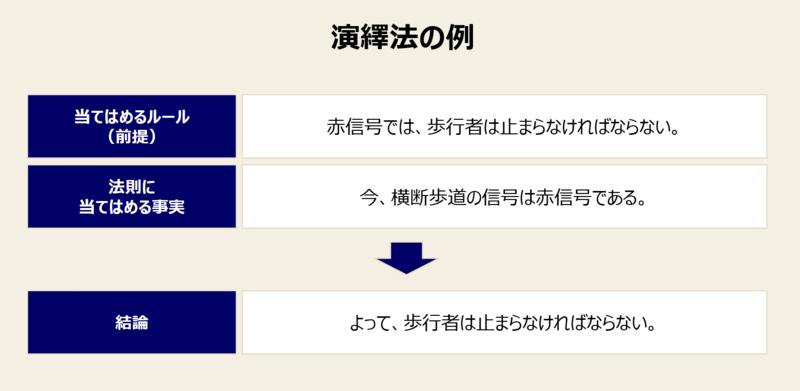 演繹法とは-2:演繹法の例