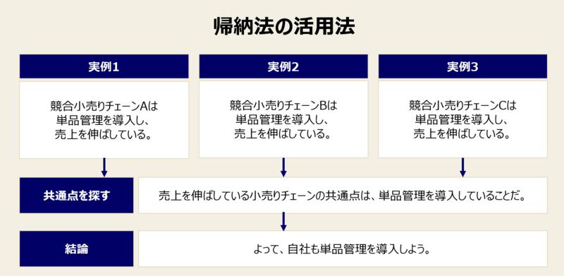 帰納法の活用法-1:帰納法の基本的な活用例