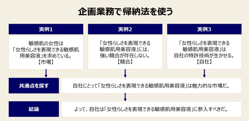 帰納法の鍛え方-1:企画業務で演繹法を使う