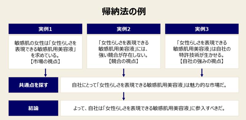 ロジカルシンキング:帰納法の例題①