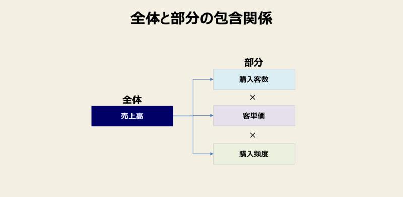 ロジカルシンキングとは:ロジカルシンキングの包含関係