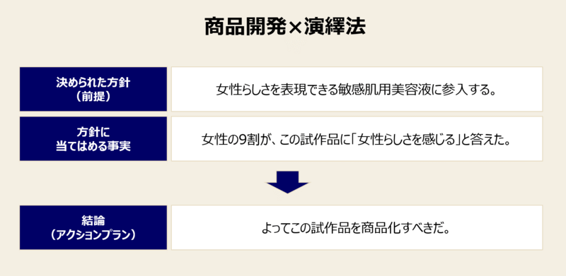ロジカルシンキング:演繹法を実践する局面①商品開発